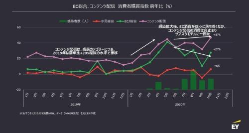 コンテンツ配信サービスの消費者購買指数(前年比)