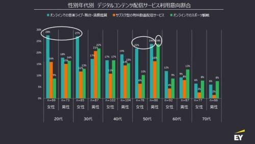 性別年代別デジタルコンテンツ配信サービス利用意向割合