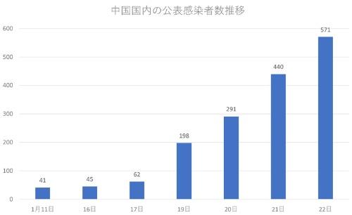 公表患者数が19日から急増(出所:新華社などから日経ビジネス作成)