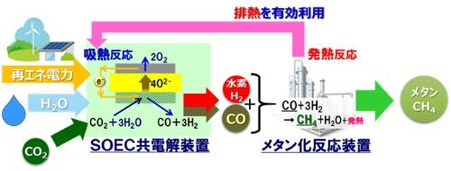 メタネーションの仕組み(大阪ガスのホームページより)