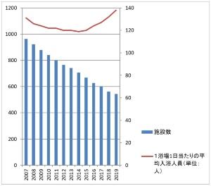 銭湯件数と1浴場1日当たりの平均入浴者数
