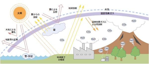 ■大気中のCO2が増加すると、大気中に熱がこもりやすくなる