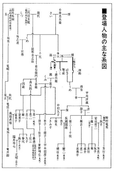 注:西村寿行著『血の翳り』(角川文庫)329ページより引用。図の先頭中央にいるさいは「享和2年(1802年)に20歳」の設定
