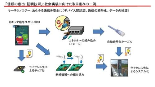 図版1 SIPプログラムが目指すセキュア暗号ユニットSCUの実用化の方向性