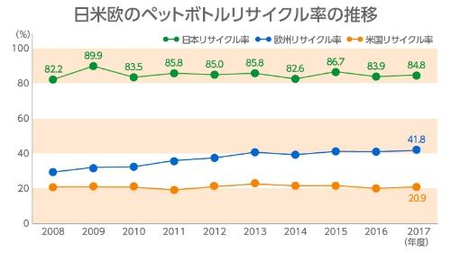 日本国内のペットボトルのリサイクル率は84.8%(2017年度)と、世界的に見てかなり高い。<br /><出典>PETボトルリサイクル推進協議会