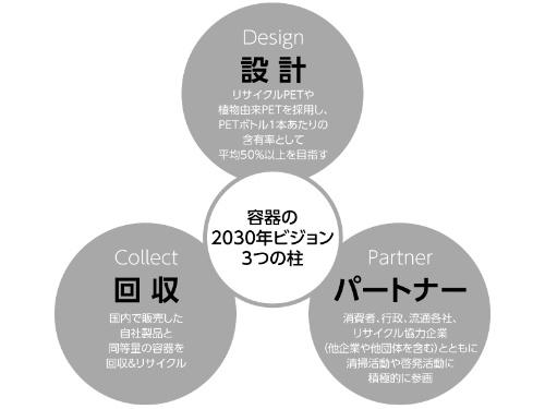 コカ・コーラシステムが掲げる積極的な目標「容器の2030年ビジョン」。3つの大きな柱によって成り立つ(柴田氏のインタビューをもとに、日経BP社広告チームで作成)