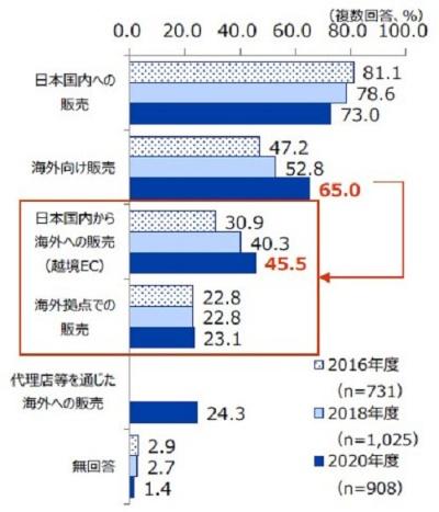 Eコマース利用実績のある日本企業のEコマースの利用状況。<br>出典:「2020年度日本企業の海外事業展開に関するアンケート調査報告書」日本貿易振興機構(ジェトロ)海外調査部 2021年2月
