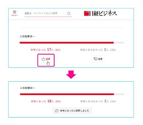 記事の最後に表示される2つのボタン。どちらかを押して投票すると、即座に投票結果に反映される