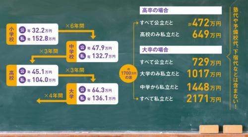 「学校」にかかるお金はどれくらい?<br />●小中高校と大学の学習費