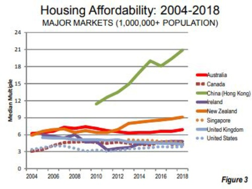 米Demographia社「15th Annual Demographia International Housing Affordability Survey: 2019」より