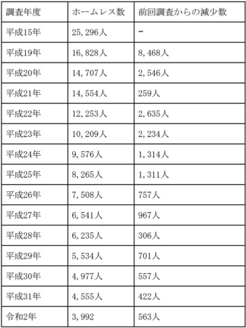"""厚生労働省「<a href=""""https://www.mhlw.go.jp/toukei/list/64-15b.html"""" target=""""_blank"""">ホームレスの実態に関する全国調査(生活実態調査):結果の概要</a>」より"""