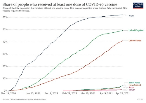 """出所は<a href=""""https://ourworldindata.org/covid-vaccinations"""" target=""""_blank"""">Our World in Data</a>"""