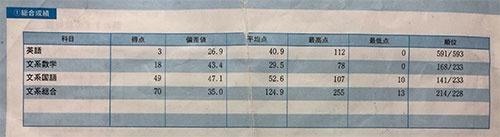 高校3年生のときに受けたZ会の模試の成績表。文系総合で偏差値35だった