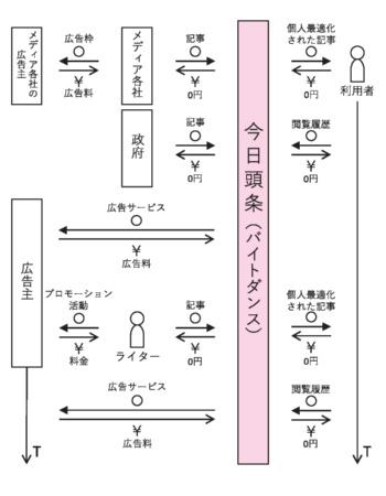 ニュース配信アプリ「今日頭条」のピクト図解