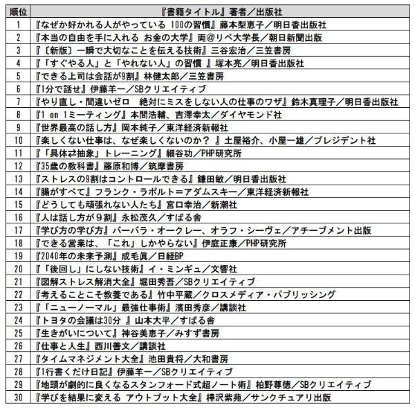 全業種アクセスランキング TOP30