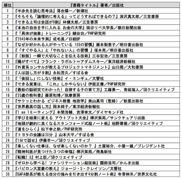 商社業界アクセスランキング TOP30