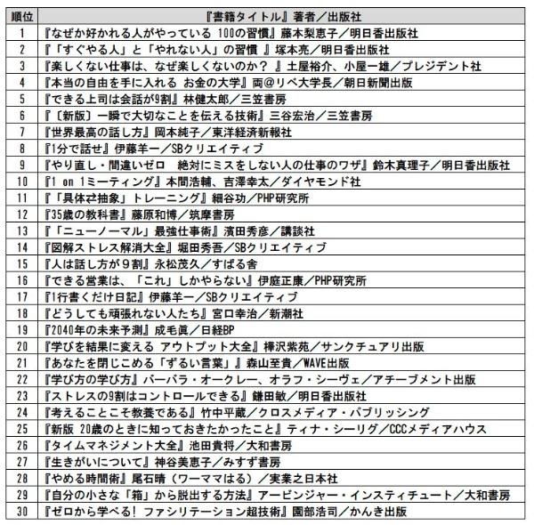 サービス・インフラ業界アクセスランキング TOP30
