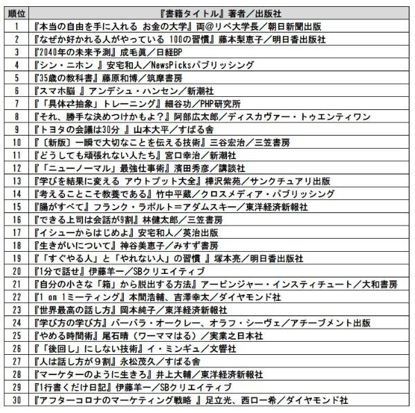 広告・出版・マスコミ業界ランキング TOP30