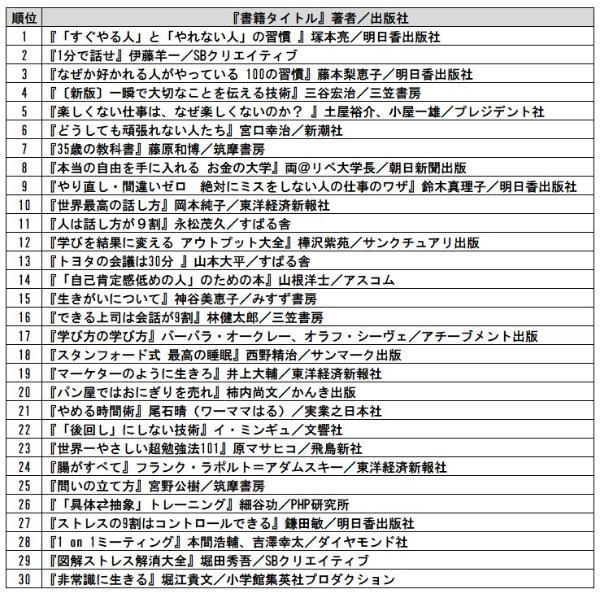 官公庁・公社・団体業界アクセスランキング TOP30