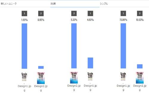 「新しい・ユニーク」「シンプルなイメージ」ではDesign1、「洗練」されている雰囲気ではDesign2が評価されている(提供:プラグ)