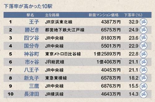 注:東京カンテイ10月末時点調べ。新築マンション販売価格(70m<sup>2</sup>換算)の平均値、駅名は物件の最寄り駅で、販売戸数10未満は除く。下落率は18年比