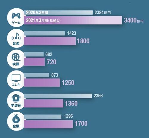 ソニーの部門別営業利益。各部門で安定的に稼ぐようになった