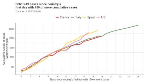 """新型コロナ感染者数150人を突破してからの米国、イタリア、フランス、スペインの感染者数推移。ジョンズ・ホプキンス大学が、データサイエンティスト数人が開発した技術を用いてグラフ化したもの(<span class=""""textColRed""""><a href=""""https://datacat.cc/covid19/"""" target=""""_blank"""">関連サイト</a></span>)"""
