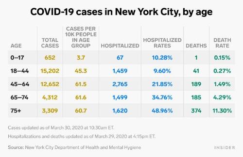 """20年3月25日付ビジネス・インサイダーの<span class=""""textColRed""""><a href=""""https://www.businessinsider.com/new-york-city-coronavirus-cases-deaths-hospitalizations-by-age-chart-2020-3"""" target=""""_blank"""">記事</a></span>に掲載された、ニューヨーク市における年齢別新型コロナ感染者数や死亡者数など。表の数字は30日に更新されている。感染者が最も多いのは実は18~44歳の年齢層で、死者も41人に上る"""