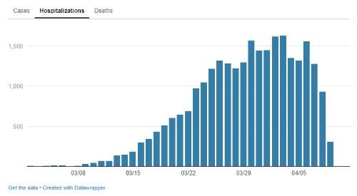 """ニューヨーク市内の新型コロナによる1日当たりの新規入院患者数の推移(4月12日現在)。ニューヨーク市の<span class=""""textColRed""""><a href=""""https://www1.nyc.gov/site/doh/covid/covid-19-data.page"""" target=""""_blank"""">サイト</a></span>より"""