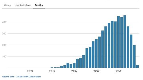 """同死者数の推移(同)。同じ市の<span class=""""textColRed""""><a href=""""https://www1.nyc.gov/site/doh/covid/covid-19-data.page"""" target=""""_blank"""">サイト</a></span>より"""