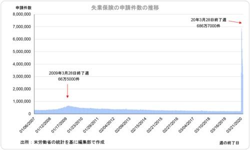 失業保険の申請件数の推移。2008~09年の金融危機(リーマン・ショック)の比ではない急上昇ぶりだ。米労働省のデータを基に作成