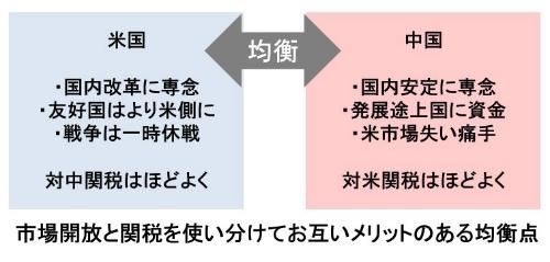 新型コロナ後の米中関係のニューノーマルは、互いの闘争に余計なカネと労力を使わない「均衡状態」ではないか