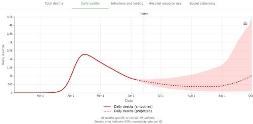 """米国における1日当たりの新型コロナ感染症による死者数の推移。IHMEの<a href=""""https://covid19.healthdata.org/united-states-of-america"""" target=""""_blank"""">リリース</a>より"""