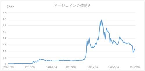 (コインマーケットキャップ調べ)