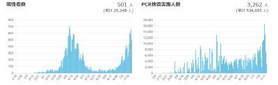 """厚生労働省の<a href=""""https://www.mhlw.go.jp/stf/seisakunitsuite/bunya/0000164708_00001.html"""" target=""""_blank"""">情報サイト</a>より。6月下旬から陽性者が急増している"""