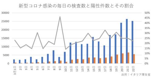 グラフ1:高い水準で感染者の増加が続いている