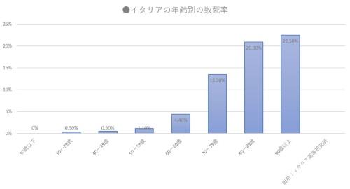 グラフ2:60歳を超えると致死率が急上昇する