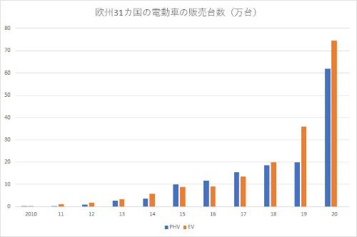 欧州では2020年にEVとPHVがそれぞれ前年に比べ販売台数が2倍以上になった(出所:17年までは欧州委員会、18年以降は欧州自動車工業会)