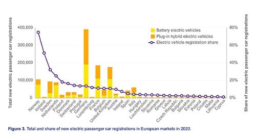 新車に占める電動車の割合は、ノルウェーにアイスランド、スウェーデン、オランダが続く。電動車の販売台数はドイツとフランス、英国がビッグ3だ 出所:欧州代替燃料観測所(EAFO)