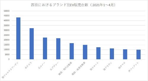 2021年1~4月の西欧諸国におけるブランド別のEV販売台数。独フォルクスワーゲンが首位に立つが、米テスラが追い上げる (出所:シュミット・オートモーティブ・リサーチ)