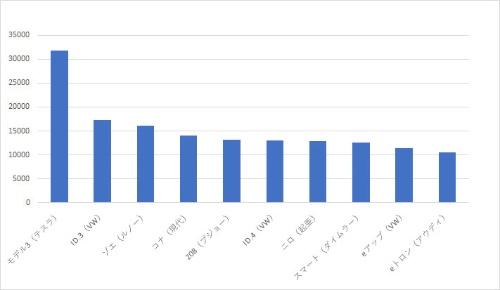 2021年1~4月期の欧州の車種別のEV販売ランキング。テスラの「モデル3」が、2位のVWのID.3に2倍近い差をつける (出所:シュミット・オートモーティブ・リサーチ)