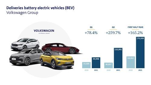 独フォルクスワーゲンは2021年1~6月期に、全世界で17万939台のEVを販売した