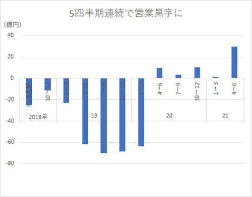 メルカリの連結営業損益の推移。四半期ベース。マイナスは赤字。21年4~6月期は見通し