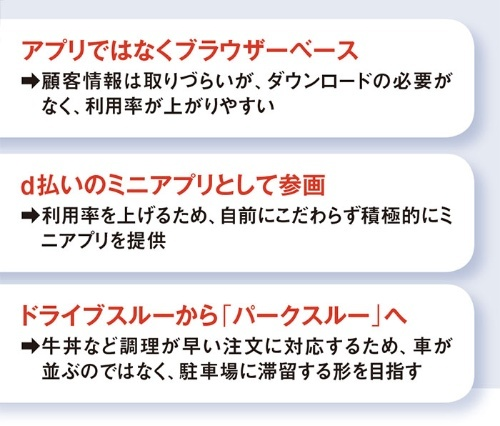 吉野家のモバイルオーダーシステムの特徴