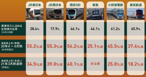 都市圏の主な鉄道会社の売上高と、運賃収入に占める定期券の比率(JR西日本・西武HD・小田急電鉄の写真:PIXTA)