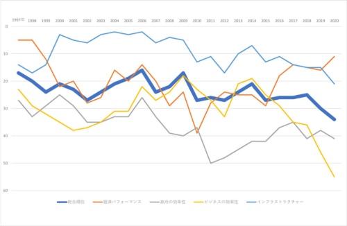 日本の競争力低下に歯止めがかからない