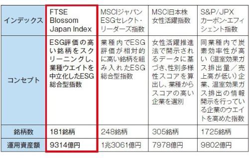 GPIFが採用している日本株式のESGインデックス<br />ESG総合型とE(気候変動)とS(女性活躍)のインデックスがある。<br />銘柄数や運用資産額は2020年3月末時点