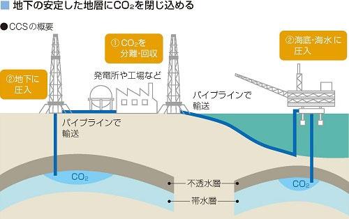 CO<sub>2</sub>は地下の「帯水層」に貯留する。帯水層は隙間が多くCO<sub>2</sub>をためられる。泥岩でできた「不透水層」はCO<sub>2</sub>が漏れないように遮へいする役目を果たす