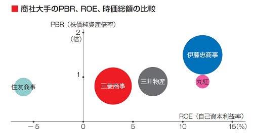 伊藤忠商事はPBR1.5倍、ROE12.1%で、同業他社と比べて両方とも高い。円の中心値がROEとPBR。ROEと時価総額は2021年3月期の実績を基に算出。PBRは日経会社情報より5月時点のもの。円の大きさは時価総額を表している(出所:伊藤忠商事)