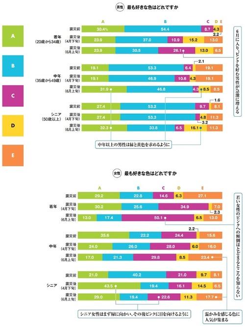 「日経デザイン」2011年7月号より。調査の方法:インターネットを介してアンケート調査を実施。調査時期は2011年2、4、6月。有効回答数は男性160人、女性160人の合計320人。東日本に住む20代、30代、40代、50代、60歳以上の男女、西日本に住む20代、30代、40代、50代、60歳以上の男女各16人ずつに調査した。中部以北を東日本として扱い、それ以外を西日本としている。なお東日本大震災の被害が大きかった青森県、岩手県、宮城県、福島県、茨城県、千葉県は、調査対象から除外した。調査協力:マクロミル